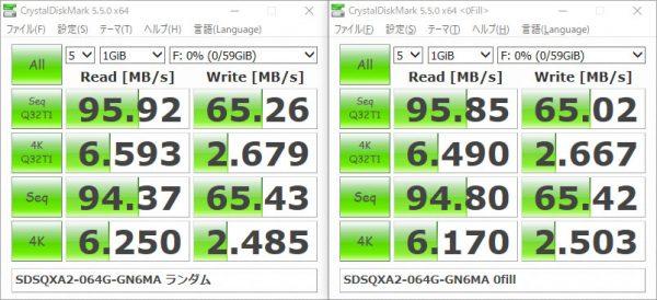 サンディスク Extreme マイクロSDXC 64GB SDSQXA2-064G-GN6MA ベンチマーク