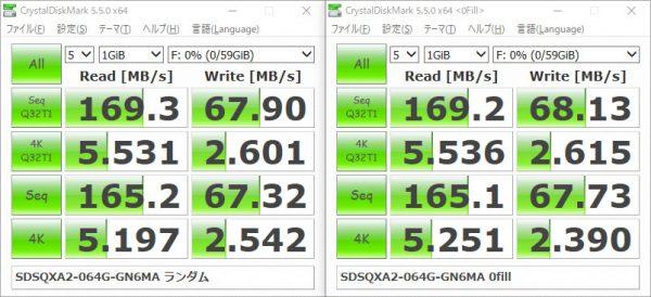 サンディスク Extreme マイクロSDXC 64GB SDSQXA2-064G-GN6MA SDDR-B531-ZN6NN ベンチマーク