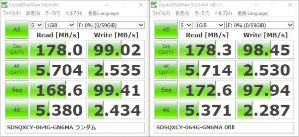 サンディスク Extreme PRO マイクロSDXC 64GB SDSQXCY-064G-GN6MA SDDR-B531-ZN6NN ベンチマーク