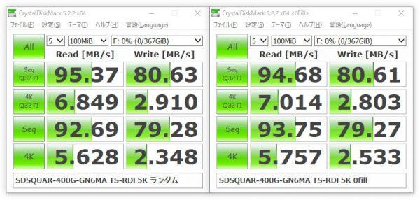 トランセンド TS-RDF5K を使用した場合のベンチマーク結果