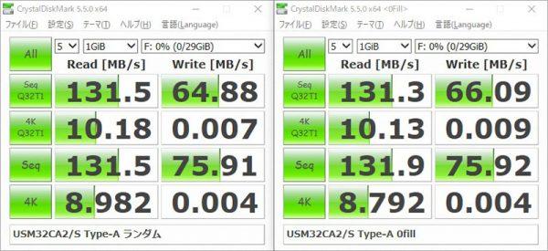 ソニー USBメモリー 32GB USM32CA2 USB Type-A ベンチマーク