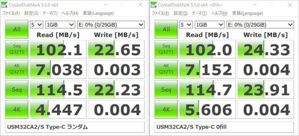 ソニー USBメモリー 32GB USM32CA2 USB Type-C ベンチマーク