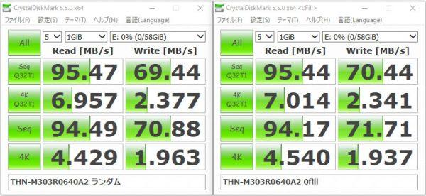 東芝 EXCERIA M303 マイクロSDXC 64GB THN-M303R0640A2 ベンチマーク