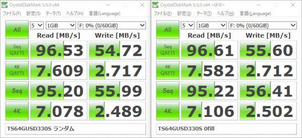 トランセンド マイクロSDXC 330S 64GB TS64GUSD330S ベンチマーク